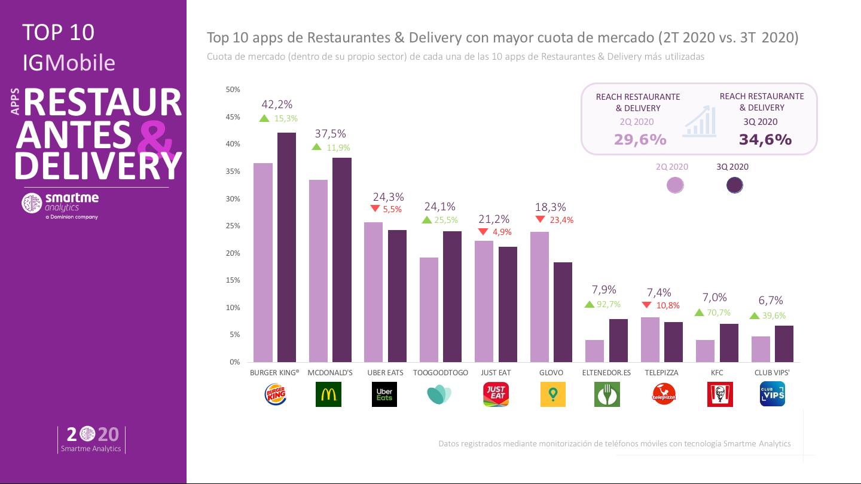 Burger King continua imparable como referente entre las apps de restaurantes y comida a domicilio